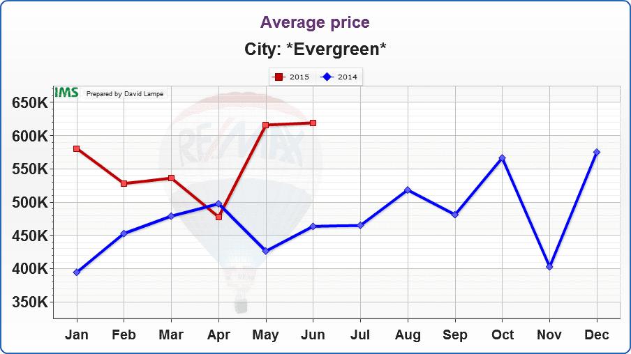 Evergreen-Average price
