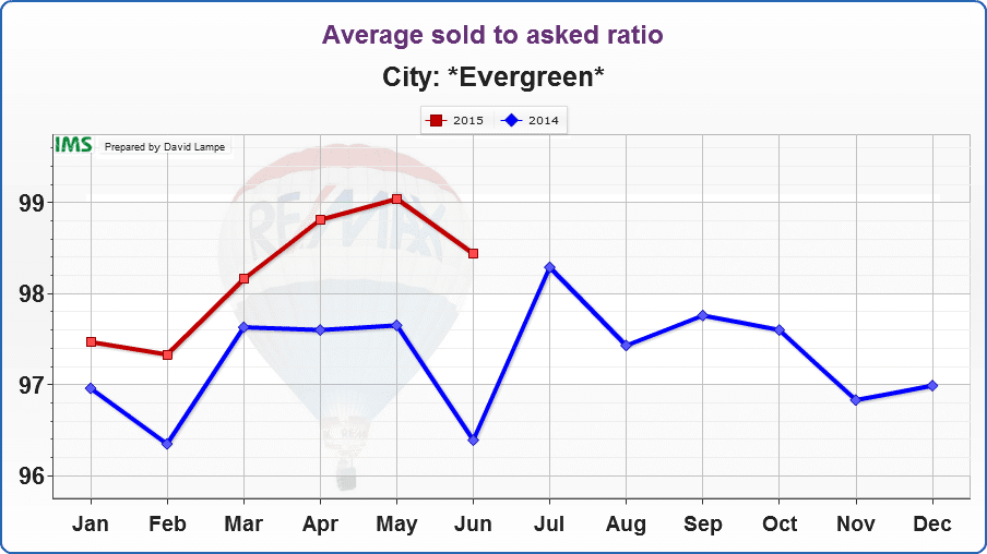 Evergreen-Average sold to asked ratio