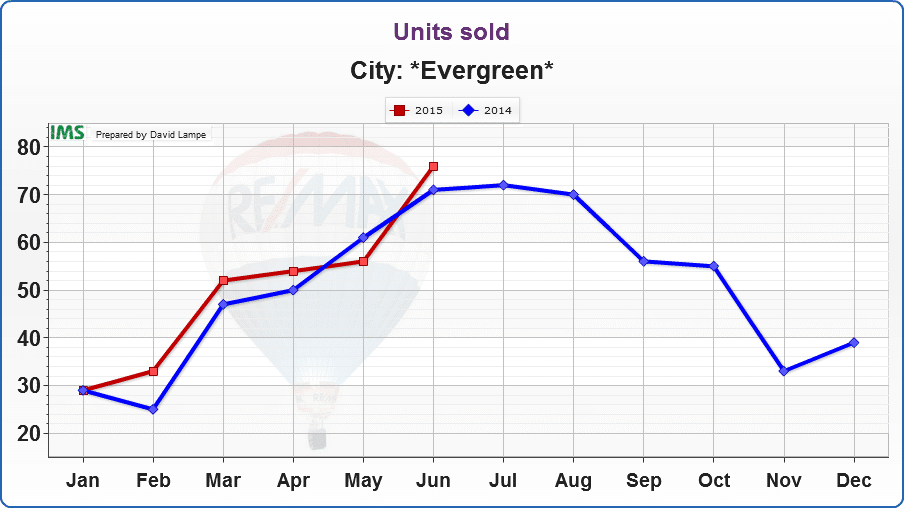Evergreen-Units sold