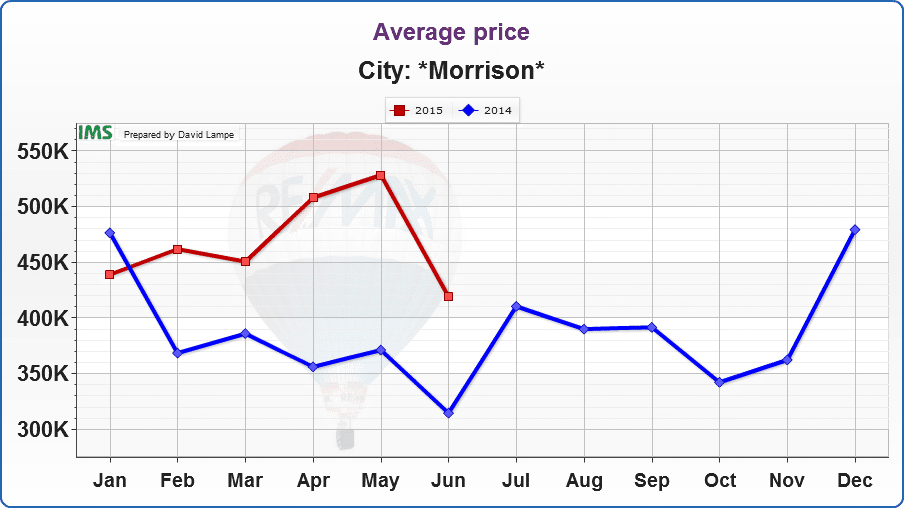 Graph - Average Price of a Home Sold in Morrison Colorado, 2014 and 2015