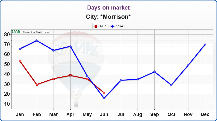 Homes stayed on the market a bit longer this June compared to last, but, overall, homes in Morrison are selling more quickly in 2015 than in 2014.