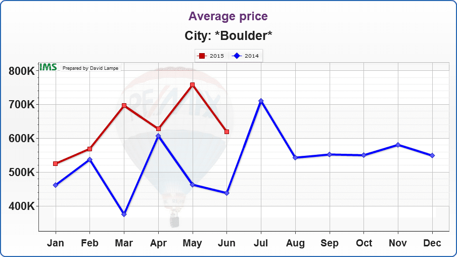 Boulder-Average price for a Home Sold 2014 vs. 2015