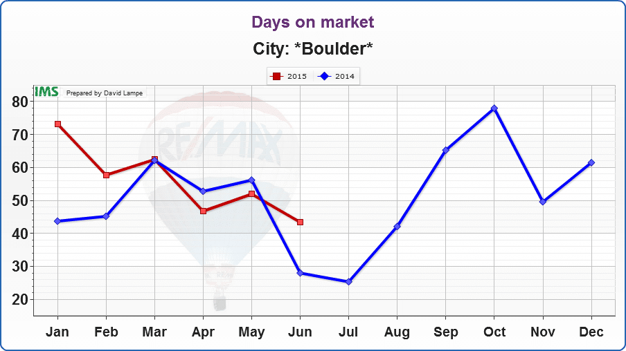 In June, the average home that sold in Boulder spent 43.40 days on the market. This was a bit longer than last year, but in May, the average home spent 51.92 days on the market, which was less time than in May 2014.