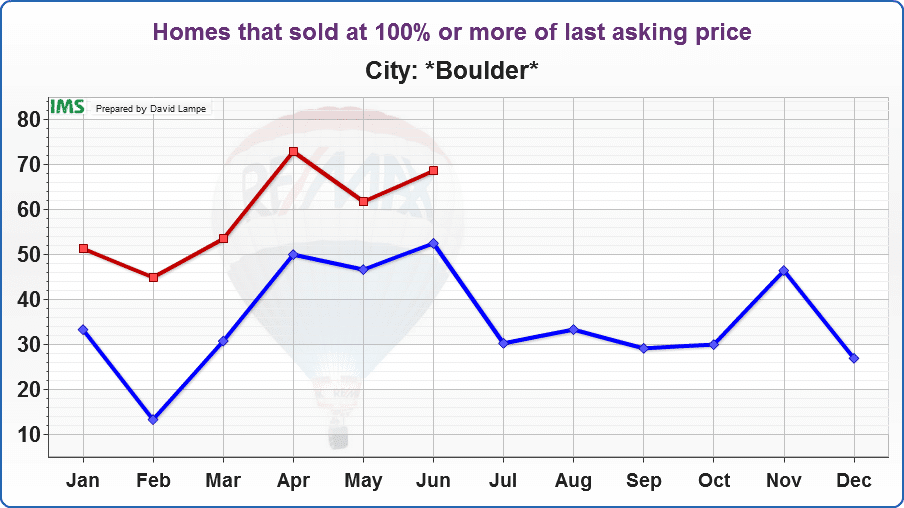 Homes in Boulder are selling for more than their asking prices. In June, 30.70% of homes sold did so for more than asking price. In May, 32.32% of homes sold in Boulder sold for over asking price.