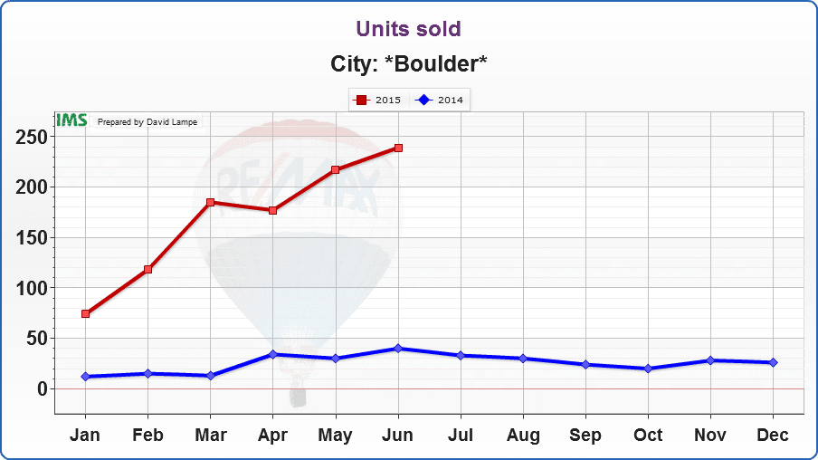 Number of Homes Sold in Boulder, Colorado