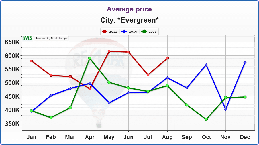 In August, the average price for a home sold in Evergreen was $590,319. In July, it was $529,137 and in June it was $529,137. Similarly, in May it was $616,008.