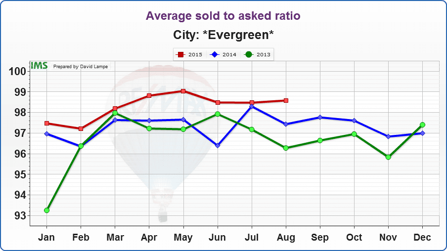 Evergreen-Average sold to asked ratio2