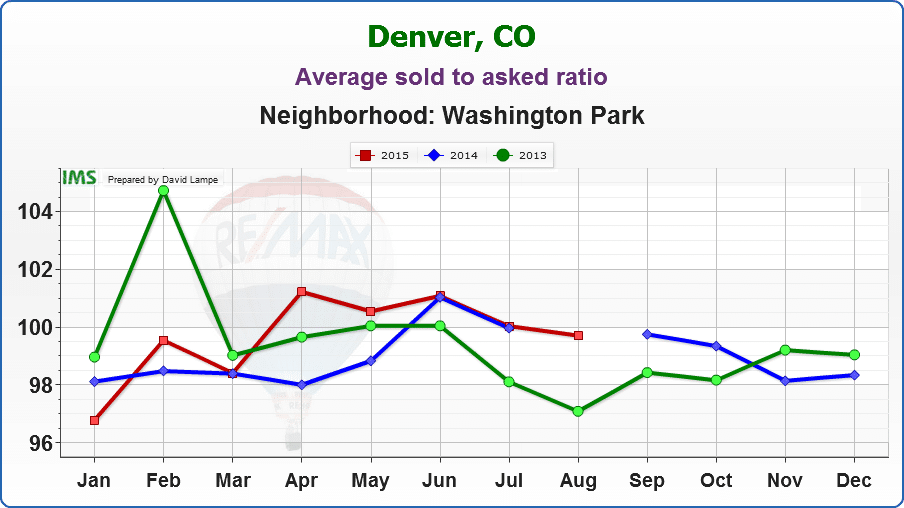 Wash-Park-Average sold to asked ratio2