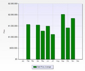 Cherry Creek Country Club Average Sold Price