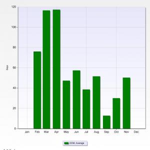Legacy Ridge Average Days on Market