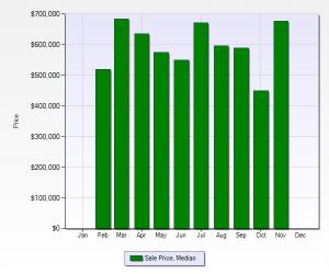 Legacy Ridge Median Sales Price