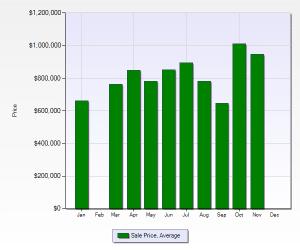 Pradera Average Sold Price