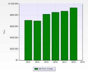 Riva Chase Average Sales Price