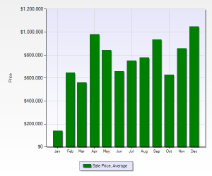 Timbers Average Sold Price