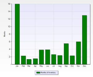 Timbers Months of Inventory