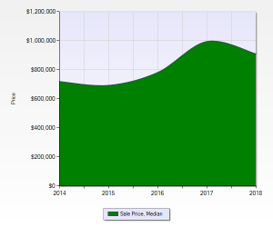 Bonnie Brae Median Sales Price 2014 to 2018