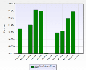 Cherry Creek Country Club List to Sales Price Ratio February 2018 to January 2019