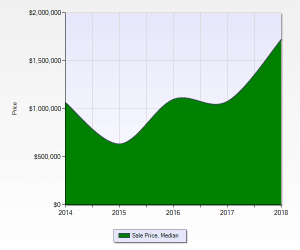 Denver Country Club Median Sales Price 2014 to 2018