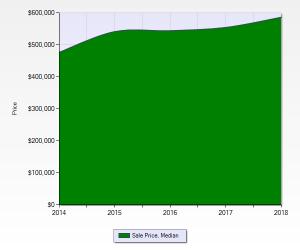 Legacy Ridge Median Sales Price 2014 to 2018