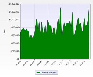 Pradera Average List Price January 2014 to December 2018